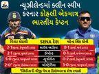 વિરાટ કોહલી ઇંગ્લેન્ડ અને ઓસ્ટ્રેલિયા સહિત SENA દેશોમાં T-20 સિરીઝ જીતનાર એકમાત્ર કેપ્ટન બન્યો|ક્રિકેટ,Cricket - Divya Bhaskar