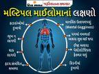 દેશમાં દર વર્ષે 15 લાખ લોકોને કેન્સર થાય છે, મલ્ટિપલ માઈલોમા તેમાંથી એક; જાણો તેના લક્ષણો અને કારણો|યુટિલિટી,Utility - Divya Bhaskar