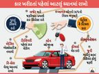 ડ્રીમ કાર ખરીદતાં પહેલાં માર્કેટ રિસર્ચ કરવું જરૂરી, કાર ચેકિંગ અને રિ-સેલ વેલ્યૂ સહિત 10 બાબતો ધ્યાનમાં રાખી બેસ્ટ કાર સિલેક્ટ કરો|ઓટોમોબાઈલ,Automobile - Divya Bhaskar