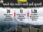 16 વર્ષ પહેલાં આવી હતી ભયાનક સુનામી, 13 દેશોના 2 લાખથી વધુ લોકો માર્યા ગયા હતા, સમુદ્રમાં તરી રહ્યાં હતા મૃતદેહ ઈન્ડિયા,National - Divya Bhaskar