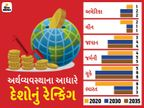 ભારત 2025માં પાંચમી અને 2030માં ત્રીજી સૌથી મોટી અર્થવ્યવસ્થાવાળો દેશ બની જશે, UKને પછાડી દેશે|બિઝનેસ,Business - Divya Bhaskar