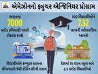 ભારતીયો વિદ્યાર્થીઓને કમ્પ્યુટર સાયન્સનું કોચિંગ આપશે એમેઝોન, 100 વિદ્યાર્થીઓને 7.32 લાખની સ્કોલરશિપ પણ મળશે ગેજેટ,Gadgets - Divya Bhaskar
