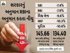કેન્દ્રએ કહ્યું - ચાલુ નાણાકીય વર્ષમાં GDPમાં 7.7%ના ઘટાડો થાય તેવી શક્યતા|બિઝનેસ,Business - Divya Bhaskar