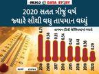 120 વર્ષમાં 2020 આઠમું સૌથી ગરમ વર્ષ રહ્યું, વધતી ગરમી નોકરીઓ માટે પણ જોખમી શા માટે છે જાણો એક્સપ્લેનર,Explainer - Divya Bhaskar