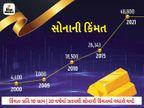 લાંબા સમય સુધી સોનામાં રોકાણ કરીને તમે હજી પણ સારું રિટર્ન મેળવી શકો છો યુટિલિટી,Utility - Divya Bhaskar