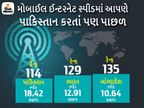 ઈન્ટરનેટ સ્પીડમાં ભારત એક સ્થાન ગગડીને 129માં નંબરે; સિરીયા અને પાકિસ્તાન પણ આપણા કરતાં આગળ ગેજેટ,Gadgets - Divya Bhaskar