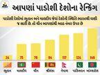 2020માં ભારતમાં ભ્રષ્ટાચાર વધ્યો, 4 પોઈન્ટ ઘટીને 86મો નંબર; ન્યૂઝીલેન્ડમાં સૌથી ઓછું કરપ્શન|વર્લ્ડ,International - Divya Bhaskar
