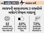 બજેટના ભાષણ બાદ 70% લોકોએ કહ્યું- મોંઘવારી વધશે, 58% લોકો બજેટથી ખુશ નહીં, 42 % લોકો સંતુષ્ટ|બજેટ 2021,Budget 2021 - Divya Bhaskar