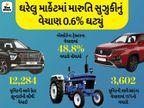 ટોયોટાના વેચાણમાં સૌથી વધારે 92%નો ગ્રોથ, 3.45% વાર્ષિક ઘટાડો હોવા છતાં અલ્ટોનું વેચાણ સૌથી વધારે|ઓટોમોબાઈલ,Automobile - Divya Bhaskar