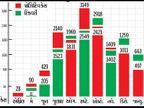સુરત જિલ્લામાં કોરોના માંદો પડ્યો, છેલ્લા 7 માસમાં સૌથી ઓછા 497 કેસ જાન્યુઆરીમાં|બારડોલી,Bardoli - Divya Bhaskar