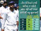 ઇંગ્લેન્ડને બે ટેસ્ટમાં હરાવશે તો આ સદીમાં 100 જીત મેળવનાર પ્રથમ એશિયન ટીમ બનશે|ક્રિકેટ,Cricket - Divya Bhaskar