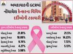 અમદાવાદ સિવિલની GCRમાં દર વર્ષે 30 હજારથી વધુ દર્દીઓ કેન્સરની સારવાર મેળવે છે, તમાકુ અને ધુમ્રપાનની આદતને કારણે મોઢાના કેન્સરનું પ્રમાણ વધ્યું|અમદાવાદ,Ahmedabad - Divya Bhaskar