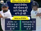 ઇંગ્લેન્ડ 35 વર્ષથી ભારત સામે ચેન્નાઈમાં જીત્યું નથી, બંને ટીમો અહીં 4 વર્ષ બાદ ફરી આમને-સામને, 382 દિવસ પછી ભારતીય ખેલાડીઓ ઘરેલુ મેદાન પર રમશે|ક્રિકેટ,Cricket - Divya Bhaskar