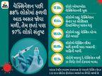 ભારત સૌથી વધુ 40 લાખ કોરોના વેક્સિન લગાવનાર દેશ બન્યો;જેમાં 10.4% વેક્સિનેશન માત્ર UPમાં|ઈન્ડિયા,National - Divya Bhaskar