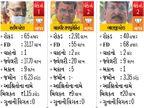 ભાજપના ઉમેદવાર રાજેશ પ્રજાપતિ અને તેમની પત્નીના નામે 104 કરોડ, કોંગ્રેસના ભથ્થુની 16 કરોડની મિલકતો|વડોદરા,Vadodara - Divya Bhaskar