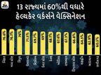 અત્યાર સુધીમાં 54.7% હેલ્થકેર વર્કર્સને વેક્સિન આપવામાં આવી;76%થી વધારે વેક્સિનેશન કરી બિહાર-MP સૌથી આગળ ઈન્ડિયા,National - Divya Bhaskar