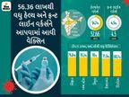 સ્વાસ્થ્ય મંત્રાલયે કહ્યું- વેક્સિનેશન પછી 28 લોકોને દાખલ કરાયા; જેમાં 9ના મોત અલગ કારણોથી થયા, અમેરિકા-બ્રિટન પછી સૌથી વધુ રસી આપનાર ત્રીજો દેશ બન્યો ભારત|ઈન્ડિયા,National - Divya Bhaskar
