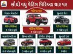 મહિન્દ્રા થાર, હ્યુન્ડાઇ ક્રેટા અને નિસાન મેગ્નાઇટ સહિત 7 ગાડીઓ પર 9 મહિના સુધીનો વેટિંગ પિરિઅડ ચાલી રહ્યો છે, લિસ્ટ ચેક કરી લો|ઓટોમોબાઈલ,Automobile - Divya Bhaskar