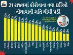 પ્રત્યેક દિવસે થતાં મૃત્યુના મામલામાં ભારત ટોપ-20 દેશોમાંથી બહાર, મહારાષ્ટ્ર અને ગોવાને બાદ કરતાં તમામ રાજ્યોમાં પોઝિટિવિટી રેટ 10%થી ઓછો ઈન્ડિયા,National - Divya Bhaskar