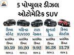 માર્કેટમાં 5 સસ્તી ડીઝલ-ઓટોમેટિક SUV અવેલેબલ, 10 લાખ રૂપિયાથી પણ ઓછી કિંમતે ખરીદી શકાશે|ઓટોમોબાઈલ,Automobile - Divya Bhaskar