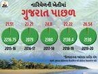 1600 કિલોમીટરનો દરિયાકિનારો હોવા છતાં નારિયેળના ઉત્પાદનમાં ગુજરાત પાણી વગરનું, દેશના કુલ પ્રોડક્શનમાં માત્ર 1% હિસ્સો|ઓરિજિનલ,DvB Original - Divya Bhaskar