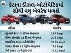 હ્યુન્ડાઇ ક્રેટા અને કિઆ સેલ્ટોસ સહિત 5 મિડ-સાઇઝ SUVમાં 21.4 kmpl સુધીની એવરેજ મળશે, ફ્યુલ એફિશિયન્સીના મામલે કઈ ગાડી વધારે સારી છે ચેક કરી લો|ઓટોમોબાઈલ,Automobile - Divya Bhaskar