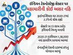 ભારતની ટેક ઈન્ડસ્ટ્રીને નાણાકીય વર્ષ 2021માં 2.3%ના ગ્રોથ મળ્યો, 1.3 લાખ નવાં હાયરિંગ પણ થયાં ગેજેટ,Gadgets - Divya Bhaskar