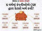 કંપનીઓએ CSR દ્વારા 8 હજાર કરોડ જ ખર્ચ કર્યા, ગત વર્ષથી અડધા; અંબાણીની રિલાયન્સ સૌથી આગળ|ઓરિજિનલ,DvB Original - Divya Bhaskar