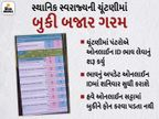 ગુજરાતના બુકીબજારમાં 1 હજાર કરોડનો સટ્ટો, ભાજપ હોટ ફેવરિટ; બુકીઓએ કહ્યું- અમદાવાદમાં 153, રાજકોટમાં 51, સુરતમાં 86 બેઠક BJPને|રાજકોટ,Rajkot - Divya Bhaskar