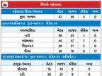 મોદીના વડનગરમાં કેજરીવાલની એન્ટ્રી, AAP ઘૂસ્યું; ઉત્તર ગુજરાતના પાટીદારો ફરી ભાજપ ભણી, જિલ્લા પંચાયતમાં ભાજપની જીત, 42માંથી 38 બેઠક મેળવી|મહેસાણા,Mehsana - Divya Bhaskar