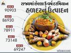 કોરોના કાળમાં ઉપયોગી સિદ્ધ થયેલી હળદરનું ઉત્પાદન ગુજરાતમાં હવે 20% વધશે, વિદેશમાં 40% માગ વધી|ઓરિજિનલ,DvB Original - Divya Bhaskar