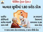 ભારતમાં પ્રથમ વખત એક જ દિવસમાં કોરોના વેક્સિનના 14 લાખ ડોઝ આપવામાં આવ્યા|ઈન્ડિયા,National - Divya Bhaskar