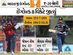 ઇંગ્લેન્ડે 15.3 ઓવરમાં 8 વિકેટે હરાવ્યું; ટીમ ઇન્ડિયાની 12 T-20 પછી ઘરમાં પહેલી હાર ક્રિકેટ,Cricket - Divya Bhaskar