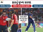 ધવનની ધીમી બેટિંગે દબાણ બનાવ્યું, ટોપ-7માં 6 બેટ્સમેનોની સ્ટ્રાઇક રેટ 100થી ઓછી ક્રિકેટ,Cricket - Divya Bhaskar