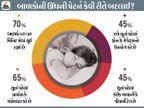 કોરોના મહામારીના કારણે 70 ટકા બાળકોમાં સમય કરતા મોડા ઉંઘે છે, સ્ક્રીન ટાઈમમાં 300 ટકાનો ચિંતાજનક વધારો|અમદાવાદ,Ahmedabad - Divya Bhaskar