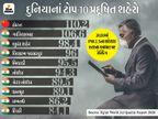 વિશ્વનાં 10 સૌથી વધુ પ્રદૂષિત શહેરોમાંથી 9 ભારતનાં, બાંગ્લાદેશ અને પાકિસ્તાન પછી સૌથી વધુ ભારતમાં પ્રદૂષણનું પ્રમાણ સામે આવ્યું|ઓરિજિનલ,DvB Original - Divya Bhaskar