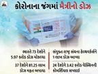 ભારતે બે મહિનામાં 73 દેશોને કોરોના વેક્સિના 5.97 કરોડ ડોઝ મોકલ્યા, જેમાં 37 રાષ્ટ્રોને 81.25 લાખ રસી દાનમાં આપી બિઝનેસ,Business - Divya Bhaskar