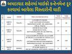 અમદાવાદમાં વધુ 18 નવા માઇક્રો કન્ટેનમેન્ટ ઝોન ઉમેરાયા અને 4 દૂર કરાયા, હવે 159 અમલી બન્યાં અમદાવાદ,Ahmedabad - Divya Bhaskar