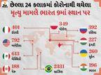 છેલ્લા 24 કલાકમાં 5 લાખથી વધુ કેસ નોંધાયા; બ્રાઝિલ બાદ અમેરિકા, ભારત અને ફ્રાન્સમાં સૌથી વધુ કેસ મળી આવ્યા|વર્લ્ડ,International - Divya Bhaskar