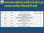 અમદાવાદમાં વધુ 27 નવા માઇક્રો કન્ટેનમેન્ટ ઝોન ઉમેરાયા અને 5 દૂર કરાયા, હવે 197 અમલી બન્યાં|અમદાવાદ,Ahmedabad - Divya Bhaskar