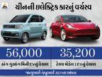 ટેસ્લા પર ચીનની ગાડી ભારે પડી, છેલ્લાં 2 મહિનામાં ટેસ્લા મોડેલ 3 કરતાં હાંગ ગુઆંગ મિની EVનાં 20,800 યૂનિટ વધુ વેચાયાં|ઓટોમોબાઈલ,Automobile - Divya Bhaskar