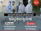 ગુજરાતમાં પ્રથમ દર્દીનું મોત સુરતમાં થયું, છેલ્લા એક વર્ષમાં સૌથી વધુ 51થી 70 વર્ષના 55.60 ટકા લોકોના કોરોનાથી મોત|સુરત,Surat - Divya Bhaskar