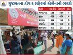 ગુજરાતમાં ઓલટાઈમ હાઈ 1,961 નવા કેસ સાથે એક્ટિવ કેસનો આંકડો 9 હજારને પાર, 1405 દર્દી ડિસ્ચાર્જ અને કુલ 7 દર્દીઓના મોત|અમદાવાદ,Ahmedabad - Divya Bhaskar