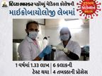 DivyaBhaskar દેખાડે છે, લેબમાં ડોક્ટર-સ્ટાફ કેવા જીવના જોખમે સેમ્પલને પ્રોસેસ કરે છે!, ટેસ્ટિંગમાં સહેજ ચૂક થઈ તો જીવનું જોખમ|રાજકોટ,Rajkot - Divya Bhaskar