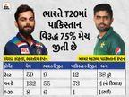 8 વર્ષ બાદ ભારત-પાક.વચ્ચે T20 શ્રેણી યોજાવાનાં એંધાણ, ICCની બેઠકમાં નિર્ણય લેવાય એવી સંભાવનાઓ ક્રિકેટ,Cricket - Divya Bhaskar