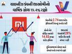 2020માં શાઓમીનો માર્કેટ શેર 28% રહ્યો, કંપનીએ 4 કરોડથી વધારે સ્માર્ટફોન વેચ્યા; પરંતુ ગ્લોબલી એપલ અને સેમસંગની બોલબાલા|ગેજેટ,Gadgets - Divya Bhaskar