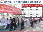 રાજ્યમાં દર 2 મિનિટે 3 નવા કેસ, ગુજરાતમાં પહેલીવાર એક દિવસમાં 2190 નવા કેસ, સુરતમાં 745 અને અમદાવાદમાં 613 કેસ, રાજ્યમાં એક્ટિવ કેસનો આંકડો 10 હજારને પાર|અમદાવાદ,Ahmedabad - Divya Bhaskar