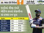 સૌથી વધુ સ્ટ્રાઇક રેટથી 75+ રનની ઇનિંગ્સ રમનાર ભારતીય બન્યો; કુલદીપ સૌથી વધુ સિક્સ ખાનાર ભારતીય બોલર|ક્રિકેટ,Cricket - Divya Bhaskar