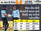 ઇંગ્લેન્ડે પ્રથમ 35 ઓવરમાં ભારતથી 62% વધુ રન બનાવ્યા, છઠ્ઠા બોલરનો વિકલ્પ ન હોવો પણ મોંઘો પડ્યો|ક્રિકેટ,Cricket - Divya Bhaskar