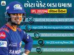 ગઈ સીઝનમાં મુંબઈની જીતમાં ટોપ-સ્કોરર કિશનનો હતો અમૂલ્ય ફાળો, આ વખતે ઓરેન્જ કેપની રેસમાં આપશે દિગ્ગજોને ટક્કર|ક્રિકેટ,Cricket - Divya Bhaskar